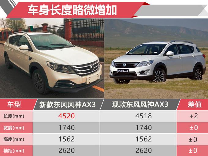 AX3是东风风神旗下的一款小型SUV,目前在售车型搭载1.6L自然吸气发动机和1.4L涡轮增压发动机。网上车市从东风风神官方获悉,东风风神AX3将推出1.0T车型,其动力参数超东风日产逍客,根据其现款在售车型售价来看,新款1.0T车型起售价预计将在7万元左右。          动力方面,新款东风风神AX3将搭载一台1.