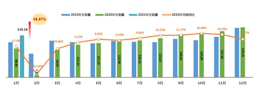 2021年1月二手车交易143.16万辆 同比增长45.37%