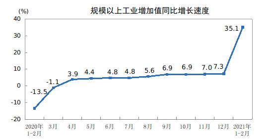 工业生产延续了去年3月以来稳步回升的态势 汽车增加值高达70.9%