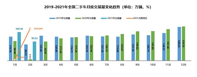 2月份全国二手车交易95.53万辆 交易量环比下降33.27%