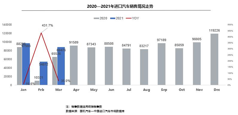 前3個月我國進口乘用車終端銷售24.1萬輛,同比大幅增長46.5%