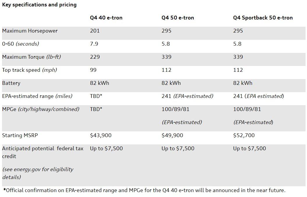 43900美元起售 奥迪Q4 e-tron公布美国售价