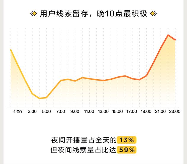 懂车帝最新直播报告:晚9点用户最活跃,夜间成卖车增量场