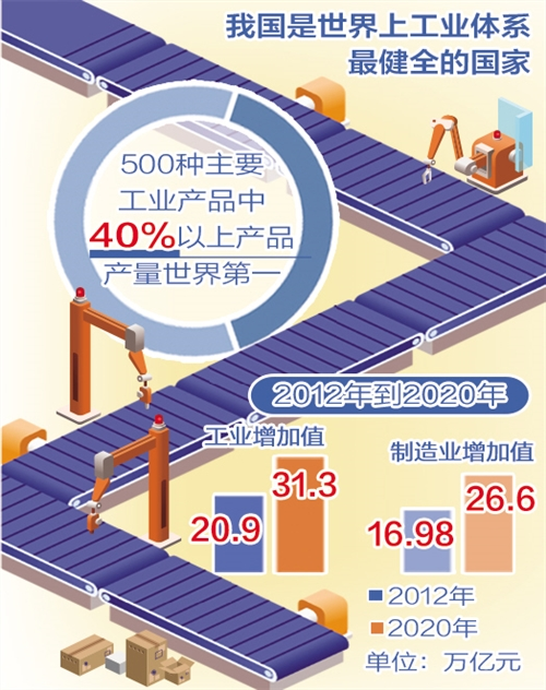 中国制造业不断向高端跃升    智能制造是突破方向